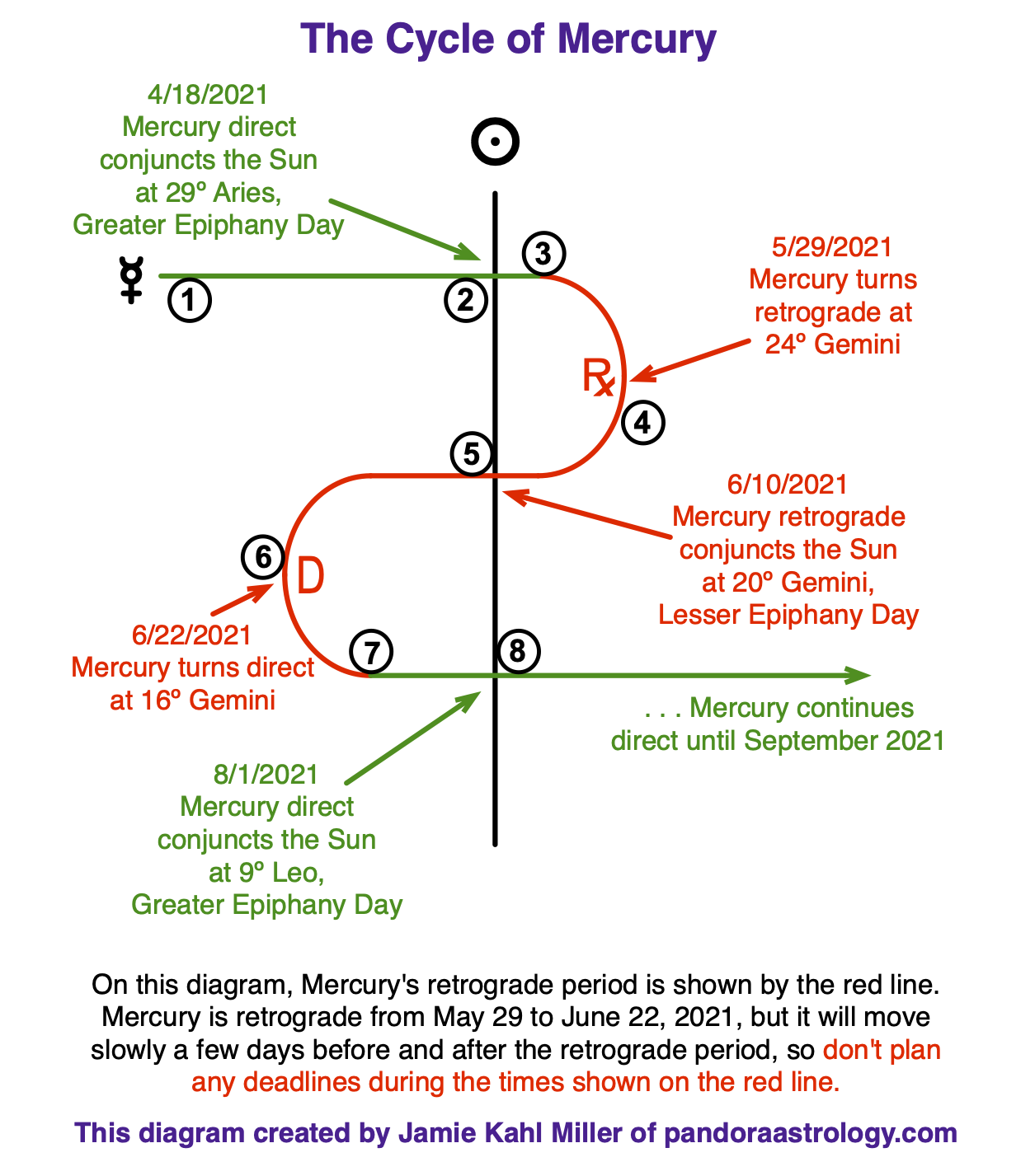 The Mercury Cycle June 2021