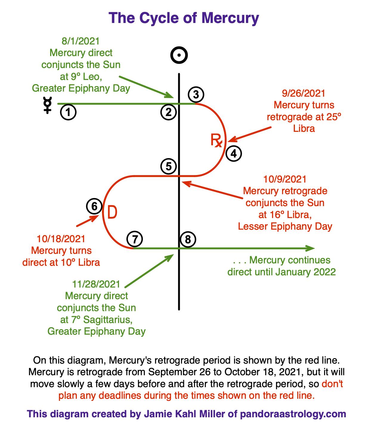 The Mercury Cycle Oct 2021