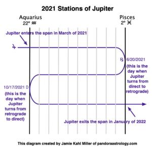 2021 Stations of Jupiter